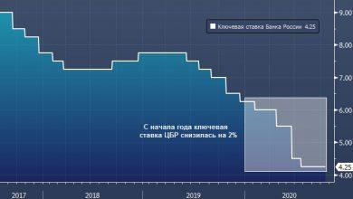 Photo of Мнения экспертов о дальнейшей судьбе ключевой ставки ЦБР разделились  