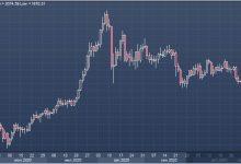 Photo of Золото подешевело до минимума за месяц, проигрывая доллару лидерство в сегменте защитных активов |