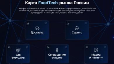 Photo of Карта Фудтех рынка  России