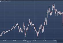 Photo of Нефть дорожает из-за ослабления доллара и перебоев в поставках  