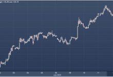 Photo of Текущая цена на нефть не оправдана фундаменталиями рынка, предупреждает Rystad Energy |