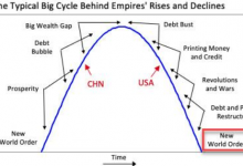 Photo of Миллиардер: США прошли пик могущества, а Китай к нему только стремится  