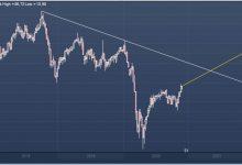Photo of Goldman Sachs после сделки ОПЕК+ подтвердил ожидания устойчивого ралли цен на нефть в 2021 г.  