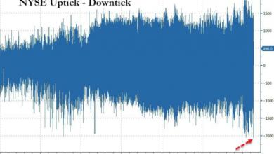 Photo of Распродажа на рынке акций США во вторник стала самой агрессивной за всю историю |