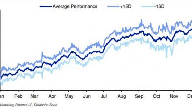 Photo of Deutsche Bank: продавайте акции в мае и покупайте обратно в июне?