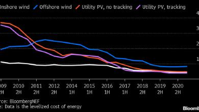 Photo of Bloomberg считает, что в половине стран мира выгоднее построить «зеленую» электростанцию, чем сжигать уголь или газ