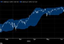 Photo of Рынок акций США формирует новые сигналы на продажу
