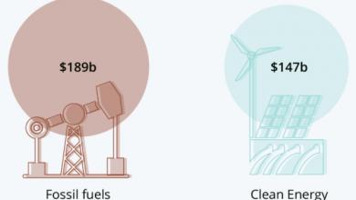 Photo of С января 2020 года по март 2021 года страны G7 инвестировали в ископаемое топливо $189 млрд, а в зеленую энергетику — лишь $147 млрд.