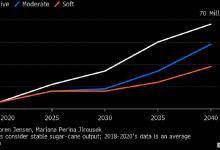 Photo of Бразилия зальет мировой рынок сахаром по мере перехода на электромобили