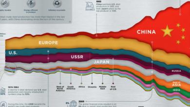 Photo of Рынок стали сильно изменился за последние 50 лет