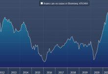 Photo of Trafigura: цены на сырье останутся высокими еще десять лет или больше