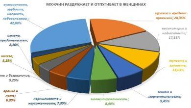 Photo of Инвестиции в рынок отношений. Продолжение