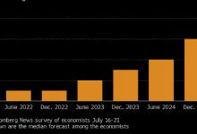 Photo of Экономисты спрогнозировали действия ФРС на ближайшие два года