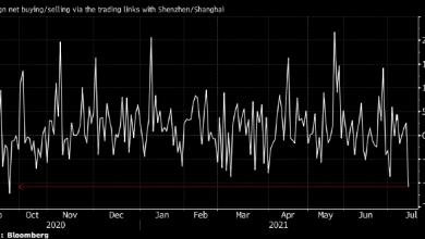 Photo of Иностранцы продали рекордный объем китайских акций с сентября