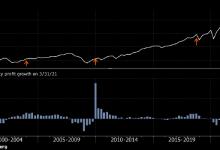 Photo of Рынок акций США входит в потенциально опасный период