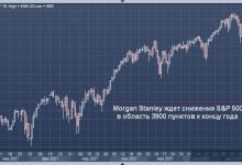Photo of Morgan Stanley ждет снижения S&P 500 на 11% к концу года