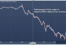 Photo of Акции резко подешевели, а нефть Brent рухнула ниже $75 за баррель