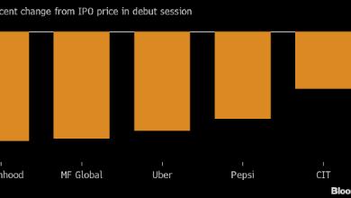 Photo of IPO Robinhood стало худшим за всю историю для размещения такого масштаба