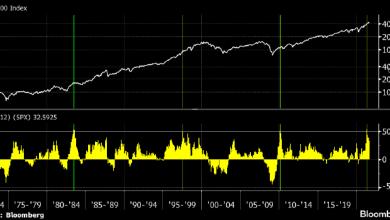 Photo of Бычьи рынки в США не умирают от старости