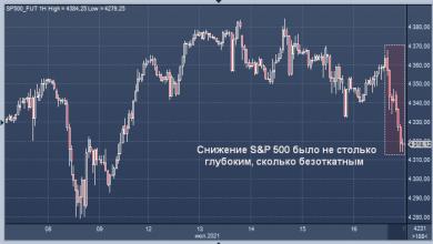 Photo of JPMorgan назвал причины вчерашней распродажи на рынке акций США