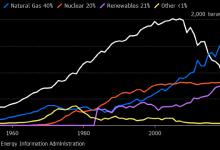 Photo of Зеленая энергетика вышла в США на второе место