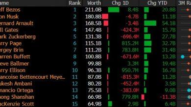 Photo of Состояние Джеффа Безоса достигло $211 млрд после взлета акций Amazon